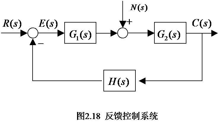 控制系统常采用反馈结构,又称闭环控制系统。通常,控制系统会受到两类外作用信号的影响。一类是有用信号,或称为输入信号、给定值、参考输入等,常用r(t)表示;另一类则是扰动,或称为干扰、噪声等,常用n(t)表示。 通过对反馈控制系统建立微分方程模型,直接在零初始条件下进行拉氏变换,可求取反馈控制系统的传函。 通过对反馈控制系统结构图简化也能求传函。   看了以上的一些简单知识点一些没有基础的同学可能会觉得很难,但不要担心,在融大